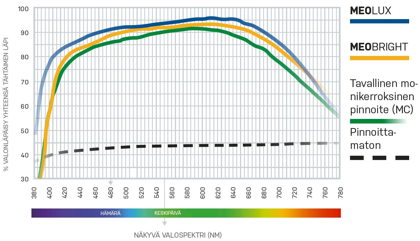 MeoLux-linssinpinnoite on valonläpäsyltään markkinoiden huippua.